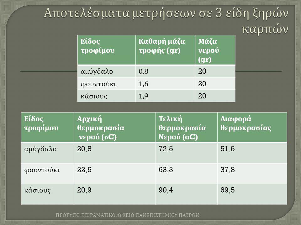 Είδος τροφίμου Καθαρή μάζα τροφής (gr) Μάζα νερ o ύ (gr) αμύγδαλο 0,820 φουντούκι 1,620 κάσιους 1,920 Είδος τροφίμου Αρχική θερμοκρασία νερού ( ο C) Τελική θερμοκρασία Νερού ( ο C) Διαφορά θερμοκρασίας αμύγδαλο 20,872,551,5 φουντούκι 22,563,337,8 κάσιους 20,990,469,5 ΠΡΟΤΥΠΟ ΠΕΙΡΑΜΑΤΙΚΟ ΛΥΚΕΙΟ ΠΑΝΕΠΙΣΤΗΜΙΟΥ ΠΑΤΡΩΝ