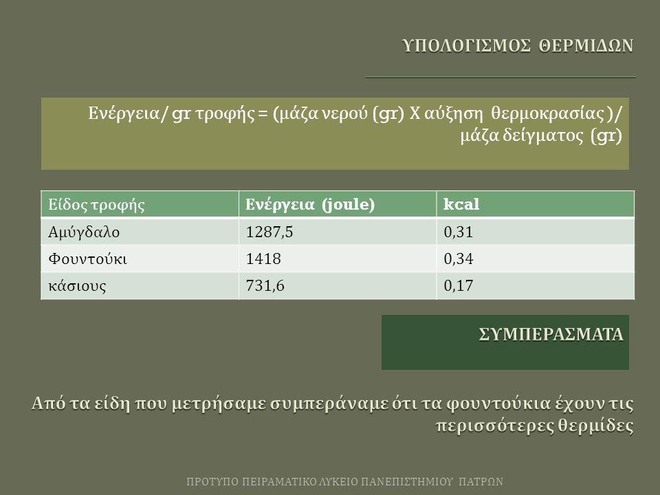 Ενέργεια / gr τροφής = ( μάζα νερού (gr) Χ αύξηση θερμοκρασίας )/ μάζα δείγματος (gr) Είδος τροφής Ενέργεια (joule)kcal Αμύγδαλο 1287,50,31 Φουντούκι 14180,34 κάσιους 731,60,17 ΠΡΟΤΥΠΟ ΠΕΙΡΑΜΑΤΙΚΟ ΛΥΚΕΙΟ ΠΑΝΕΠΙΣΤΗΜΙΟΥ ΠΑΤΡΩΝ