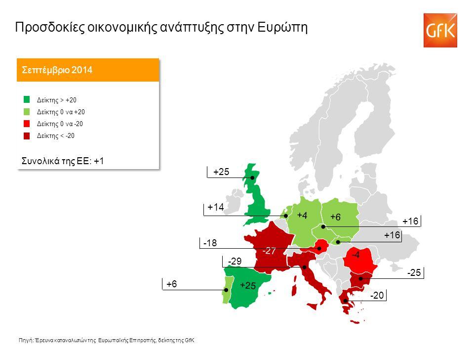 +14 Σεπτέμβριο 2014 Δείκτης > +20 Δείκτης 0 να +20 Δείκτης 0 να -20 Δείκτης < -20 Συνολικά της ΕΕ: +1 Δείκτης > +20 Δείκτης 0 να +20 Δείκτης 0 να -20 Δείκτης < -20 Συνολικά της ΕΕ: +1 -43 +16 -18 -29 +25 +6 -25 -20 -4 -27 +6 +4 +25 +16 Πηγή: Έρευνα καταναλωτών της Ευρωπαϊκής Επιτροπής, δείκτης της GfK Προσδοκίες οικονομικής ανάπτυξης στην Ευρώπη
