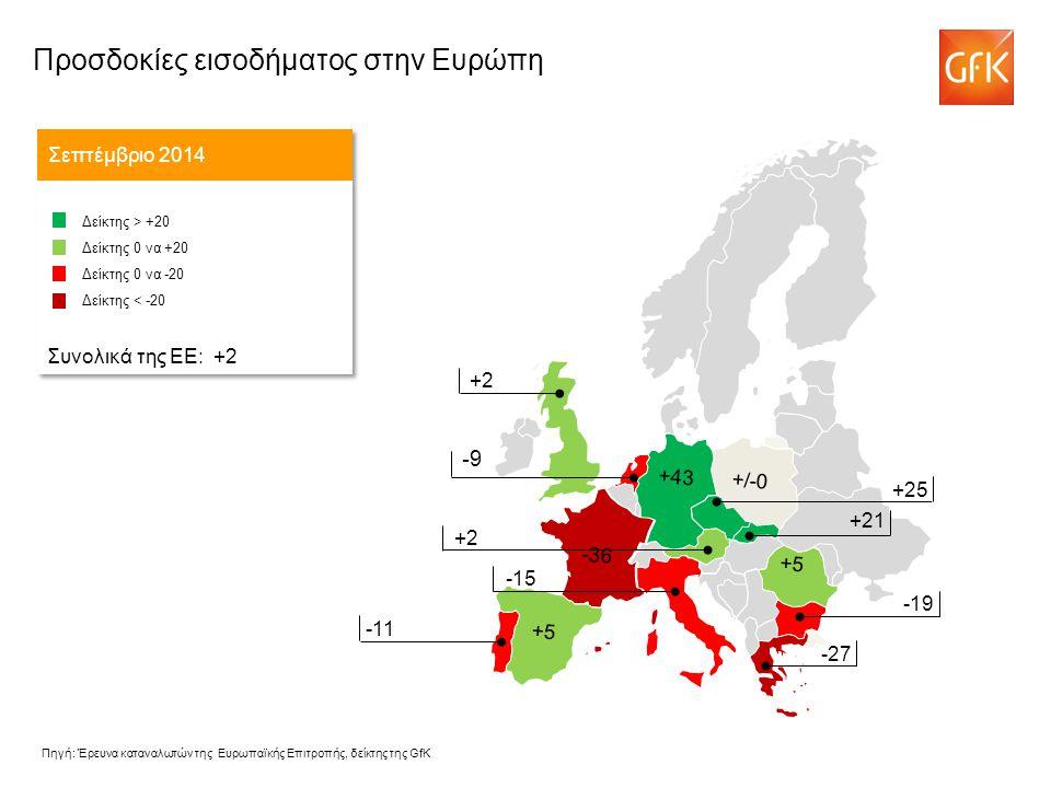 -9 Σεπτέμβριο 2014 Δείκτης > +20 Δείκτης 0 να +20 Δείκτης 0 να -20 Δείκτης < -20 Συνολικά της ΕΕ: +2 Δείκτης > +20 Δείκτης 0 να +20 Δείκτης 0 να -20 Δείκτης < -20 Συνολικά της ΕΕ: +2 -43 +25 +2 -15 +2 -11 -19 -27 +5 -36 +/-0 +43 +5 +21 Πηγή: Έρευνα καταναλωτών της Ευρωπαϊκής Επιτροπής, δείκτης της GfK Προσδοκίες εισοδήματος στην Ευρώπη