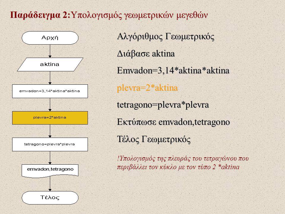 Παράδειγμα 2:Υπολογισμός γεωμετρικών μεγεθών Αλγόριθμος Γεωμετρικός Διάβασε aktina Emvadon=3,14*aktina*aktinaplevra=2*aktinatetragono=plevra*plevra Εκ