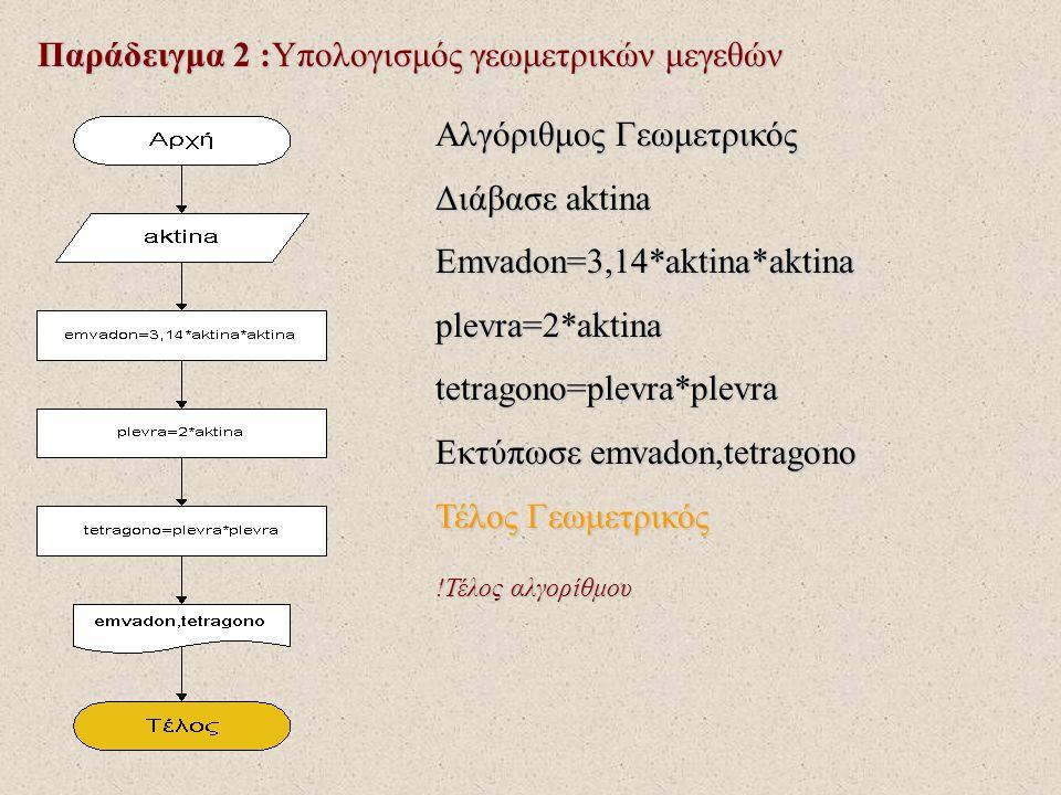 Παράδειγμα 2 :Υπολογισμός γεωμετρικών μεγεθών Αλγόριθμος Γεωμετρικός Διάβασε aktina Emvadon=3,14*aktina*aktinaplevra=2*aktinatetragono=plevra*plevra Ε