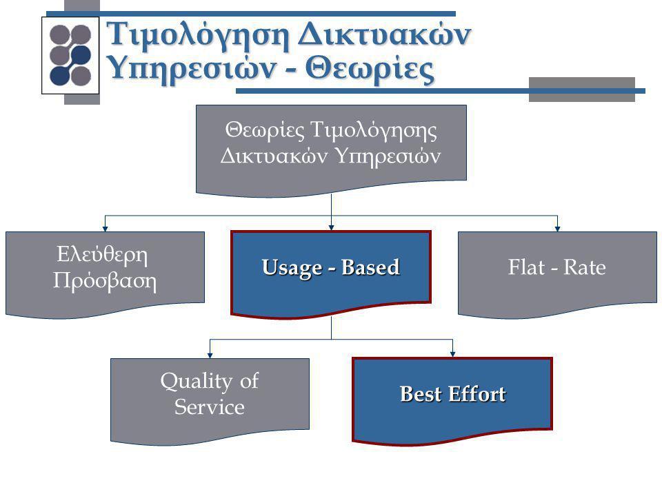 Τιμολόγηση Δικτυακών Υπηρεσιών - Θεωρίες Θεωρίες Τιμολόγησης Δικτυακών Υπηρεσιών Ελεύθερη Πρόσβαση Flat - Rate Usage - Based Best Effort Quality of Se
