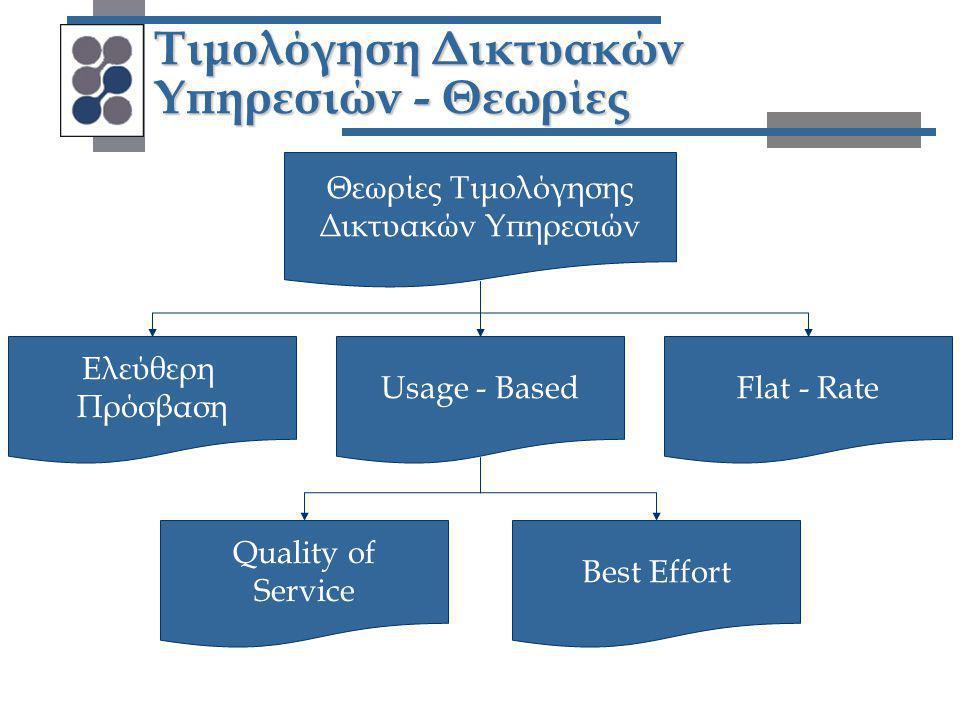 Τιμολόγηση Δικτυακών Υπηρεσιών - Θεωρίες Θεωρίες Τιμολόγησης Δικτυακών Υπηρεσιών Ελεύθερη Πρόσβαση Flat - RateUsage - Based Best Effort Quality of Ser