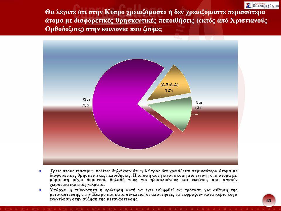 15 Θα λέγατε ότι στην Κύπρο χρειαζόμαστε ή δεν χρειαζόμαστε περισσότερα άτομα με διαφορετικές θρησκευτικές πεποιθήσεις (εκτός από Χριστιανούς Ορθόδοξους) στην κοινωνία που ζούμε; Τρεις στους τέσσερις πολίτες δηλώνουν ότι η Κύπρος δεν χρειάζεται περισσότερα άτομα με διαφορετικές θρησκευτικές πεποιθήσεις.