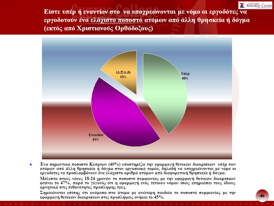 19 Είστε υπέρ ή εναντίον στο να υποχρεώνονται με νόμο οι εργοδότες να εργοδοτούν ένα ελάχιστο ποσοστό ατόμων από άλλη θρησκεία ή δόγμα (εκτός από Χριστιανούς Ορθόδοξους) Ένα σημαντικό ποσοστό Κυπρίων (40%) υποστηρίζει την εφαρμογή θετικών διακρίσεων υπέρ των ατόμων από άλλη θρησκεία ή δόγμα στον εργασιακό τομέα, δηλαδή να υποχρεώνονται με νόμο οι εργοδότες να προσλαμβάνουν ένα ελάχιστο αριθμό ατόμων από διαφορετική θρησκεία ή δόγμα.