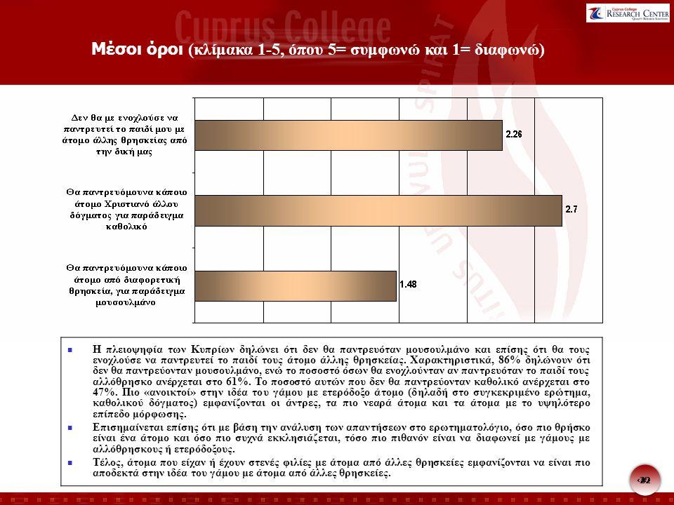 22 Μέσοι όροι (κλίμακα 1-5, όπου 5= συμφωνώ και 1= διαφωνώ) Η πλειοψηφία των Κυπρίων δηλώνει ότι δεν θα παντρευόταν μουσουλμάνο και επίσης ότι θα τους ενοχλούσε να παντρευτεί το παιδί τους άτομο άλλης θρησκείας.