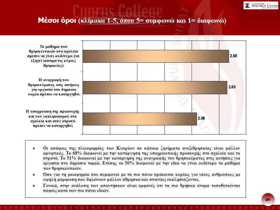 24 Μέσοι όροι (κλίμακα 1-5, όπου 5= συμφωνώ και 1= διαφωνώ) Οι απόψεις της πλειοψηφίας των Κυπρίων σε κάποια ζητήματα ανεξιθρησκίας είναι μάλλον αρνητικές.