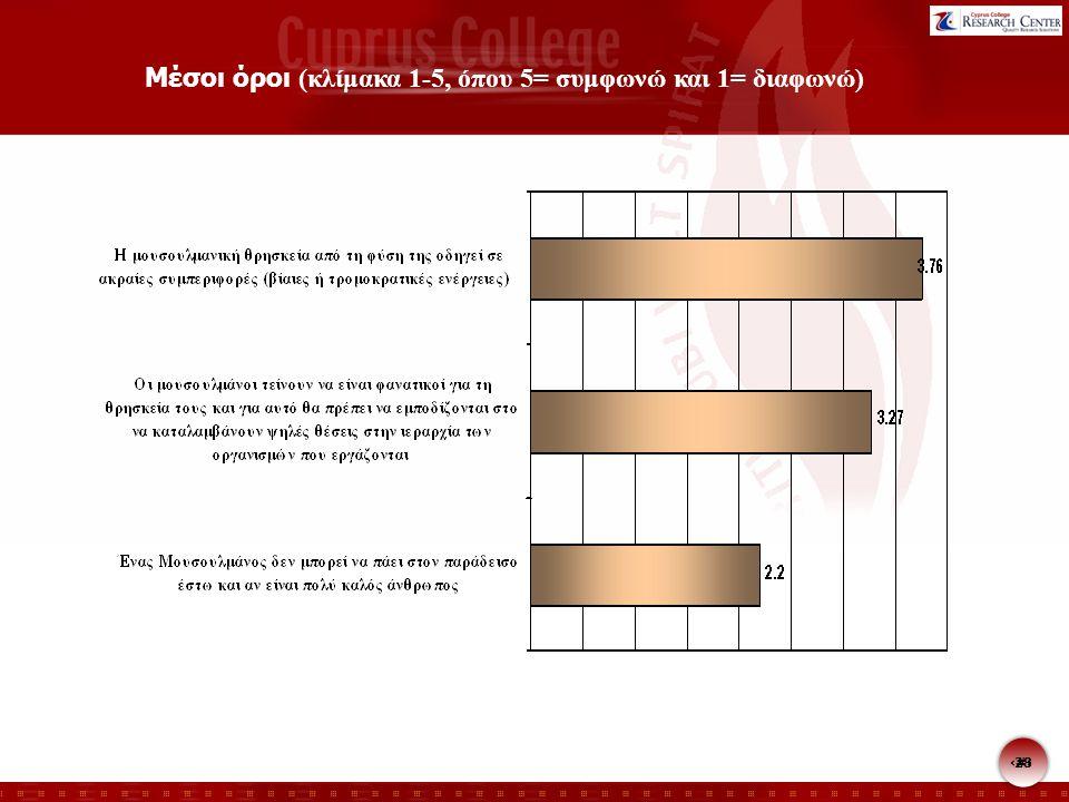 28 Μέσοι όροι (κλίμακα 1-5, όπου 5= συμφωνώ και 1= διαφωνώ)