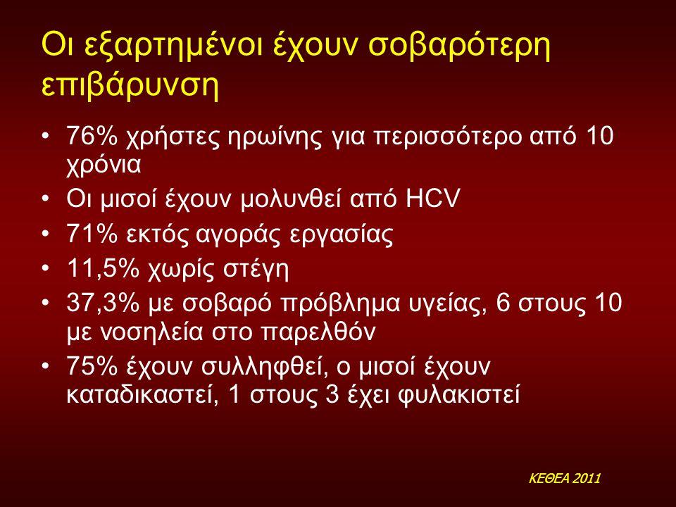 Οι εξαρτημένοι έχουν σοβαρότερη επιβάρυνση 76% χρήστες ηρωίνης για περισσότερο από 10 χρόνια Οι μισοί έχουν μολυνθεί από HCV 71% εκτός αγοράς εργασίας 11,5% χωρίς στέγη 37,3% με σοβαρό πρόβλημα υγείας, 6 στους 10 με νοσηλεία στο παρελθόν 75% έχουν συλληφθεί, ο μισοί έχουν καταδικαστεί, 1 στους 3 έχει φυλακιστεί ΚΕΘΕΑ 2011