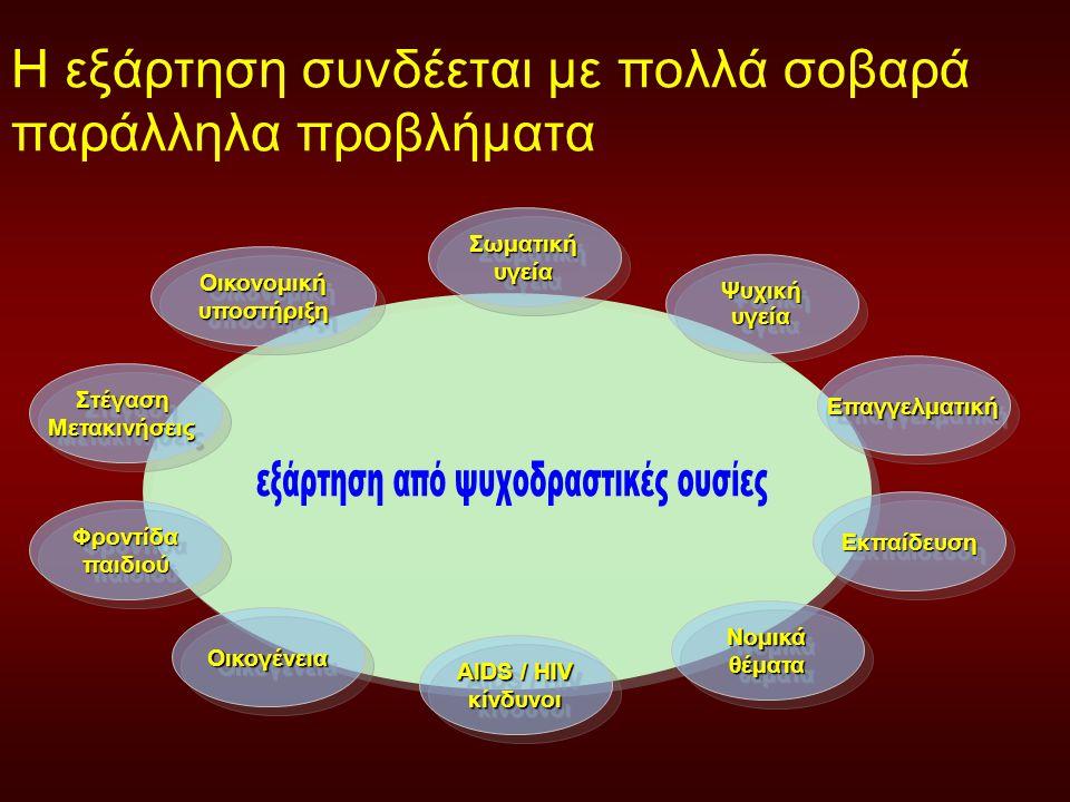 Η εξάρτηση συνδέεται με πολλά σοβαρά παράλληλα προβλήματα Σωματική υγεία Ψυχική υγεία ΕπαγγελματικήΕπαγγελματική ΕκπαίδευσηΕκπαίδευση Νομικά θέματα AIDS / HIV κίνδυνοι Οικονομική υποστήριξη ΣτέγασηΜετακινήσειςΣτέγασηΜετακινήσεις Φροντίδα παιδιού ΟικογένειαΟικογένεια