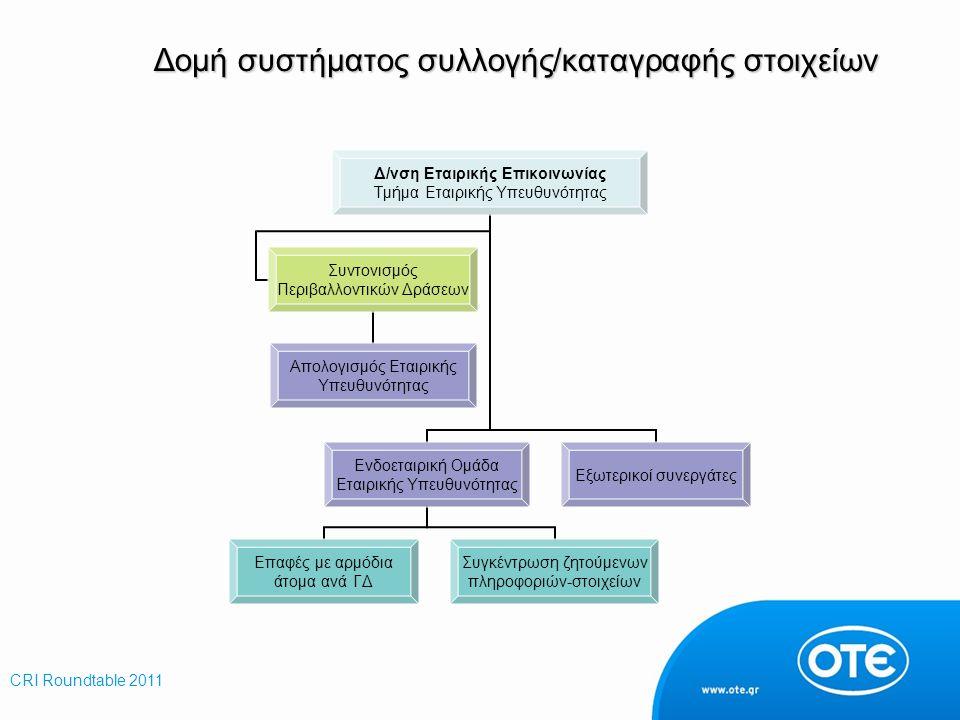 Δομή συστήματος συλλογής/καταγραφής στοιχείων Δ/νση Εταιρικής Επικοινωνίας Τμήμα Εταιρικής Υπευθυνότητας Ενδοεταιρική Ομάδα Εταιρικής Υπευθυνότητας Επ