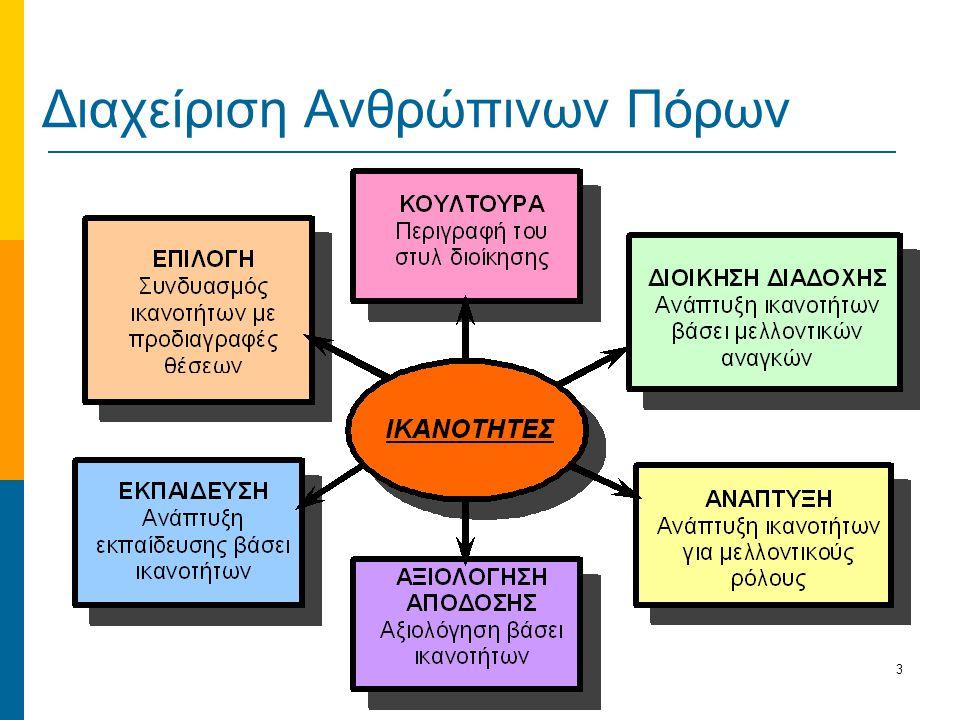 3 Διαχείριση Ανθρώπινων Πόρων