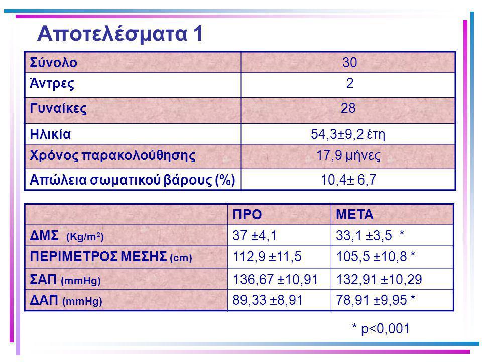 Αποτελέσματα 2 ΠΡΟΜΕΤΑ Γλυκόζη νηστείας (mg/dL) 104,4 ±12,7105,4 ±15,5 Μεταγευματική γλυκόζη (mg/dL) 135,7 ±52,4117,2 ±39,3 * Ολική χοληστερόλη (mg/dL) 231,2 ±69,8219,8 ±27,9 Τριγλυκερίδια (mg/dL) 154,4 ±77,6122,2 ± 48,4 * HDL-χοληστερόλη (mg/dL) 43,3 ± 9,754,7 ± 15,4 ** LDL-χοληστερόλη (mg/dL) 157,13 ±61,1139 ± 23,2 * p<0,05 ** p<0.001