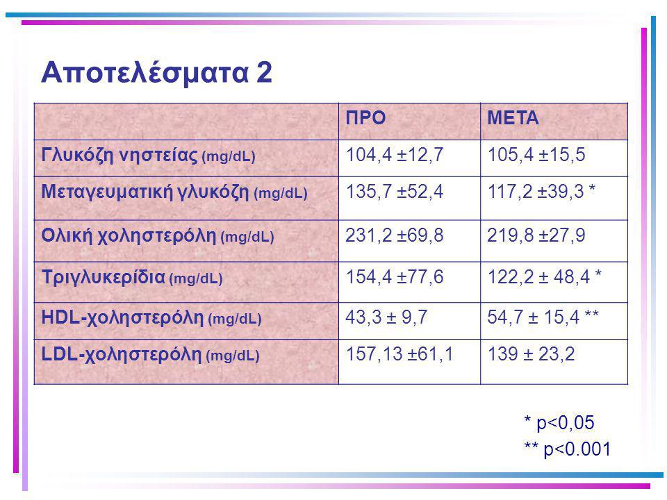 Αποτελέσματα 2 ΠΡΟΜΕΤΑ Γλυκόζη νηστείας (mg/dL) 104,4 ±12,7105,4 ±15,5 Μεταγευματική γλυκόζη (mg/dL) 135,7 ±52,4117,2 ±39,3 * Ολική χοληστερόλη (mg/dL