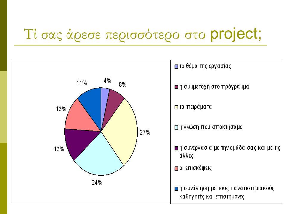 Τί σας άρεσε περισσότερο στο project;
