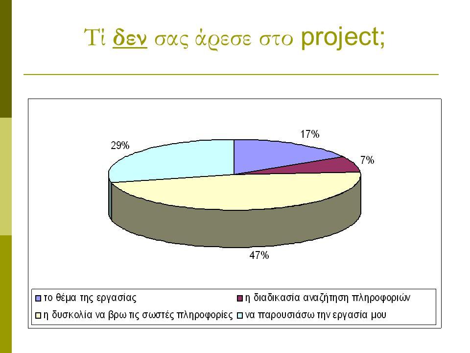Τί δεν σας άρεσε στο project;