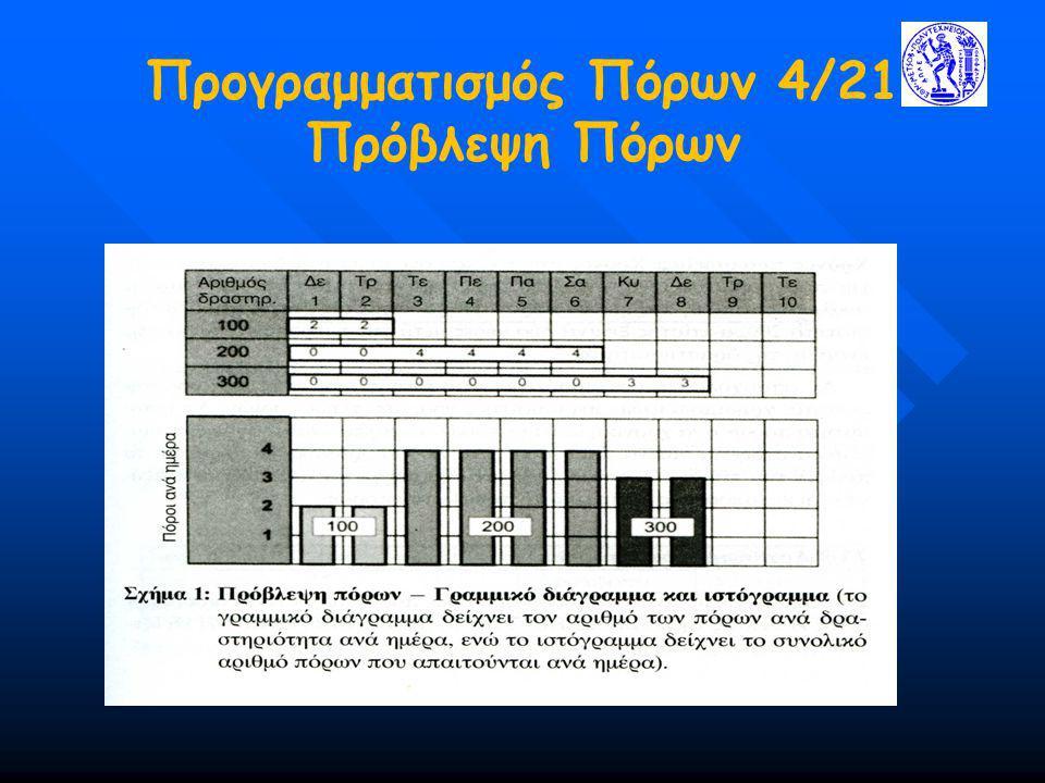 Προγραμματισμός Πόρων 4/21 Πρόβλεψη Πόρων