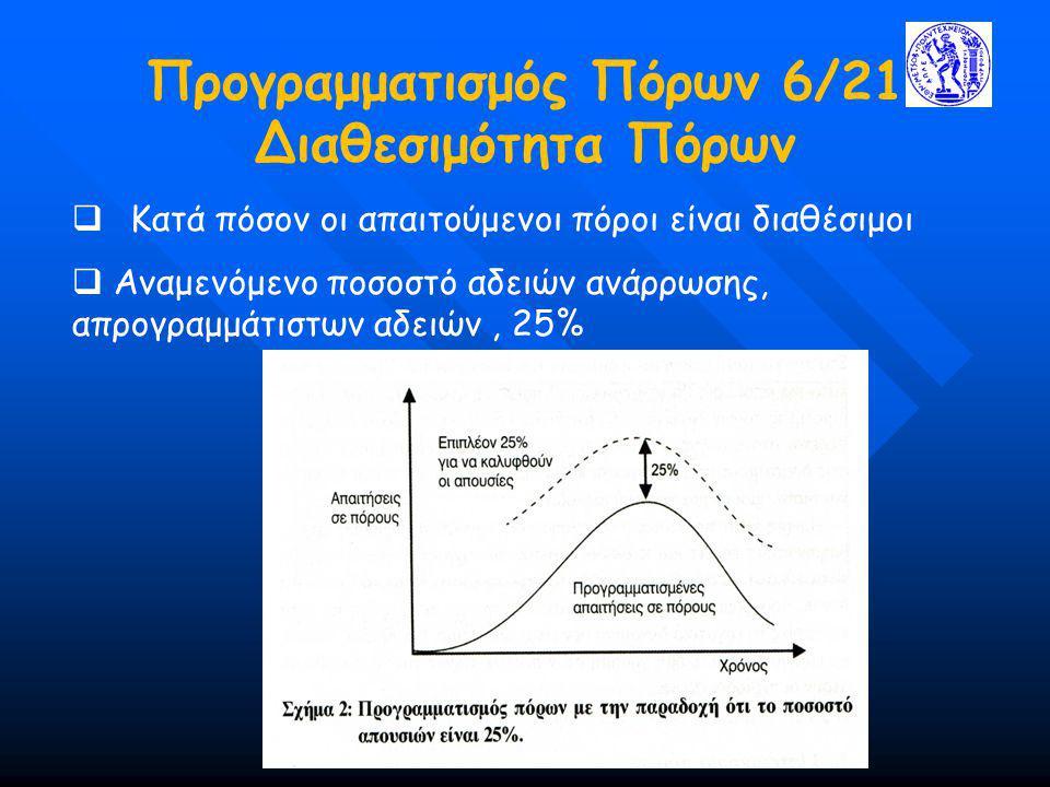 Προγραμματισμός Πόρων 6/21 Διαθεσιμότητα Πόρων  Κατά πόσον οι απαιτούμενοι πόροι είναι διαθέσιμοι  Αναμενόμενο ποσοστό αδειών ανάρρωσης, απρογραμμάτ