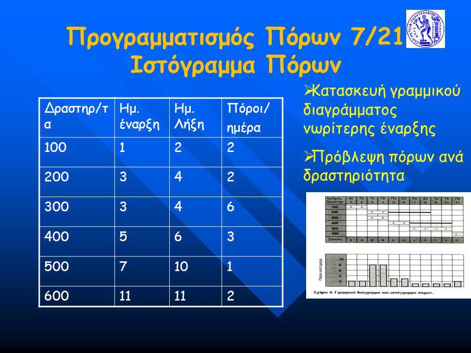 Προγραμματισμός Πόρων 7/21 Ιστόγραμμα Πόρων Δραστηρ/τ α Ημ. έναρξη Ημ. Λήξη Πόροι/ ημέρα 100122 200342 300346 400563 5007101 60011 2  Κατασκευή γραμμ
