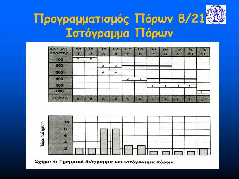 Προγραμματισμός Πόρων 8/21 Ιστόγραμμα Πόρων