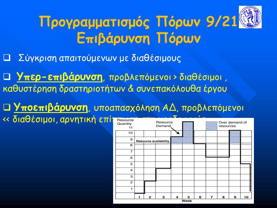 Προγραμματισμός Πόρων 9/21 Επιβάρυνση Πόρων  Σύγκριση απαιτούμενων με διαθέσιμους  Υπερ-επιβάρυνση, προβλεπόμενοι > διαθέσιμοι, καθυστέρηση δραστηρι
