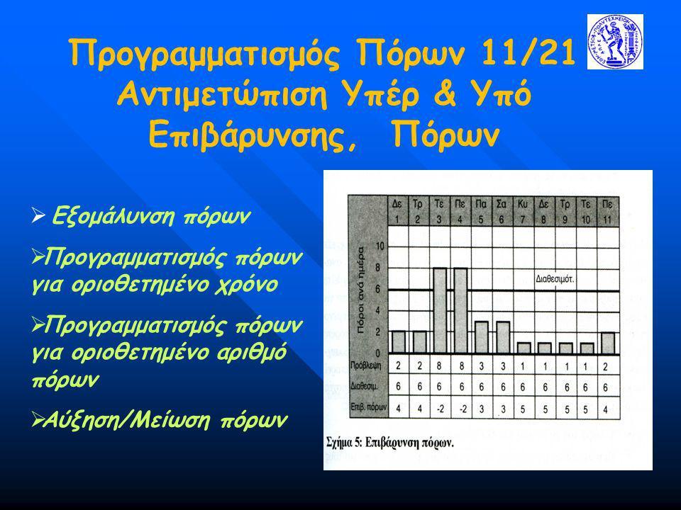Προγραμματισμός Πόρων 11/21 Αντιμετώπιση Υπέρ & Υπό Επιβάρυνσης, Πόρων  Εξομάλυνση πόρων  Προγραμματισμός πόρων για οριοθετημένο χρόνο  Προγραμματι