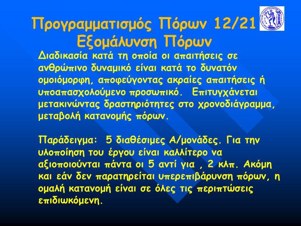 Προγραμματισμός Πόρων 12/21 Εξομάλυνση Πόρων Διαδικασία κατά τη οποία οι απαιτήσεις σε ανθρώπινο δυναμικό είναι κατά το δυνατόν ομοιόμορφη, αποφεύγοντ