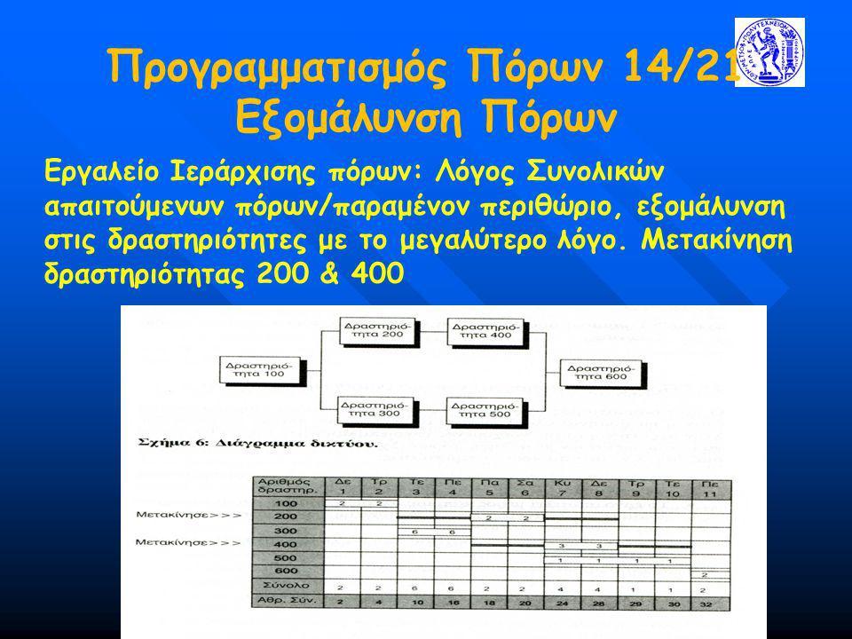 Προγραμματισμός Πόρων 14/21 Εξομάλυνση Πόρων Εργαλείο Ιεράρχισης πόρων: Λόγος Συνολικών απαιτούμενων πόρων/παραμένον περιθώριο, εξομάλυνση στις δραστη