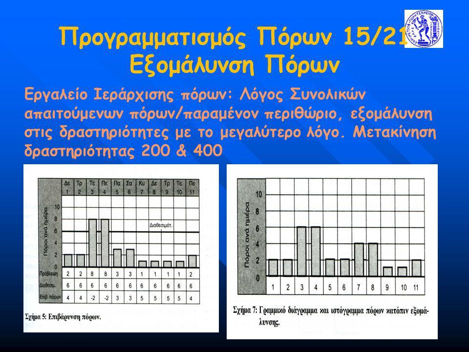 Προγραμματισμός Πόρων 15/21 Εξομάλυνση Πόρων Εργαλείο Ιεράρχισης πόρων: Λόγος Συνολικών απαιτούμενων πόρων/παραμένον περιθώριο, εξομάλυνση στις δραστη