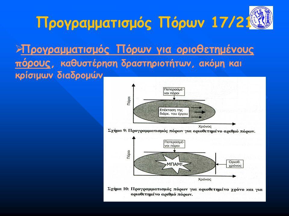 Προγραμματισμός Πόρων 17/21  Προγραμματισμός Πόρων για οριοθετημένους πόρους, καθυστέρηση δραστηριοτήτων, ακόμη και κρίσιμων διαδρομών