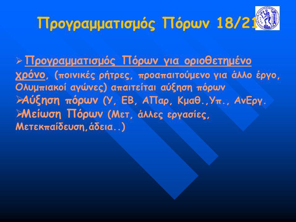 Προγραμματισμός Πόρων 18/21  Προγραμματισμός Πόρων για οριοθετημένο χρόνο, (ποινικές ρήτρες, προαπαιτούμενο για άλλο έργο, Ολυμπιακοί αγώνες) απαιτεί
