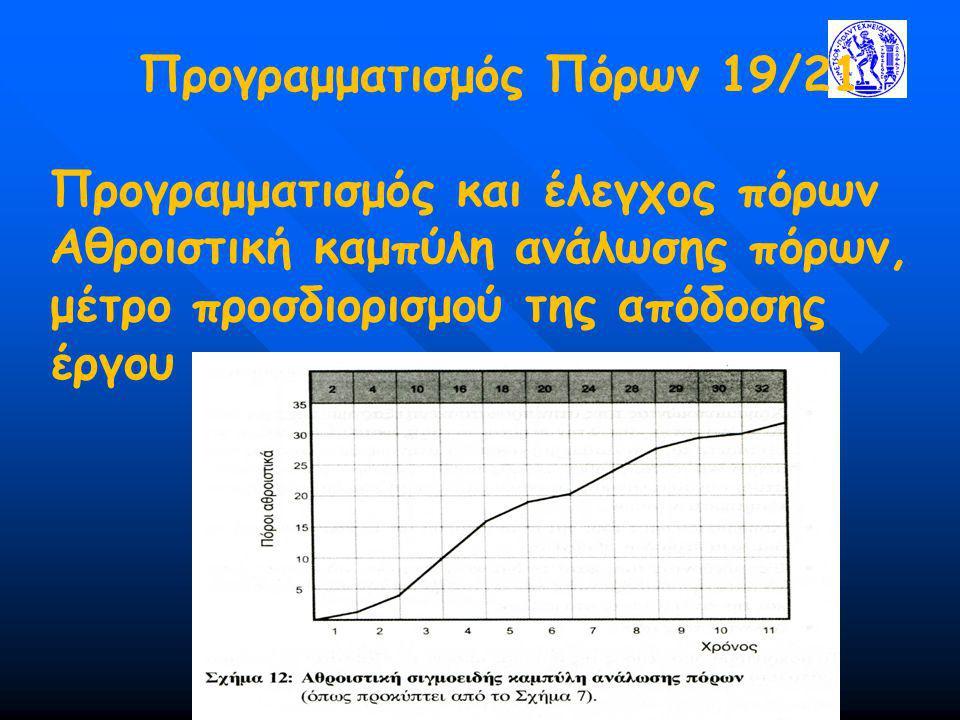 Προγραμματισμός Πόρων 19/21 Προγραμματισμός και έλεγχος πόρων Αθροιστική καμπύλη ανάλωσης πόρων, μέτρο προσδιορισμού της απόδοσης έργου