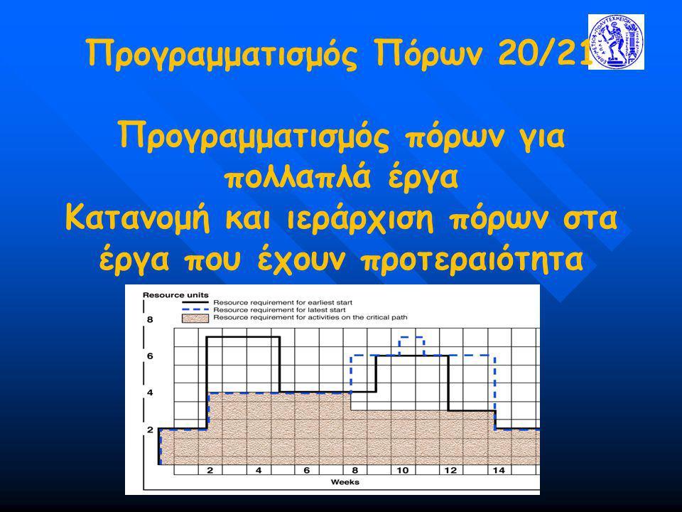 Προγραμματισμός Πόρων 20/21 Προγραμματισμός πόρων για πολλαπλά έργα Κατανομή και ιεράρχιση πόρων στα έργα που έχουν προτεραιότητα