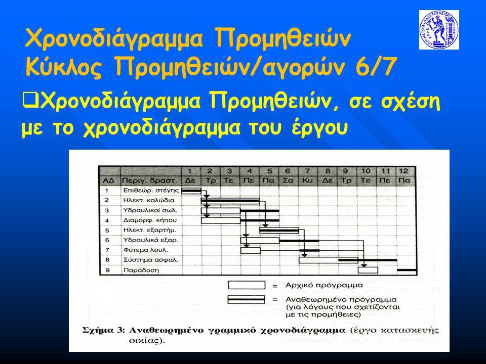 Χρονοδιάγραμμα Προμηθειών Κύκλος Προμηθειών/αγορών 6/7  Χρονοδιάγραμμα Προμηθειών, σε σχέση με το χρονοδιάγραμμα του έργου