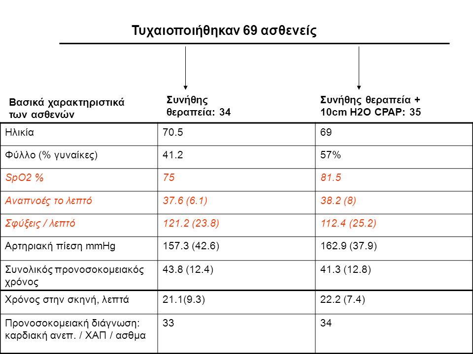 Τυχαιοποιήθηκαν 69 ασθενείς Συνήθης θεραπεία: 34 Συνήθης θεραπεία + 10cm H2O CPAP: 35 Ηλικία70.569 Φύλλο (% γυναίκες)41.257% SpO2 %7581.5 Αναπνοές το