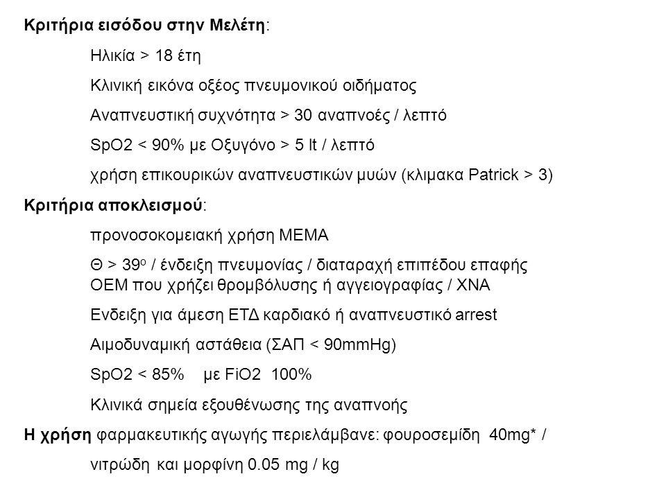 Κριτήρια εισόδου στην Μελέτη: Ηλικία > 18 έτη Κλινική εικόνα οξέος πνευμονικού οιδήματος Αναπνευστική συχνότητα > 30 αναπνοές / λεπτό SpO2 5 lt / λεπτ