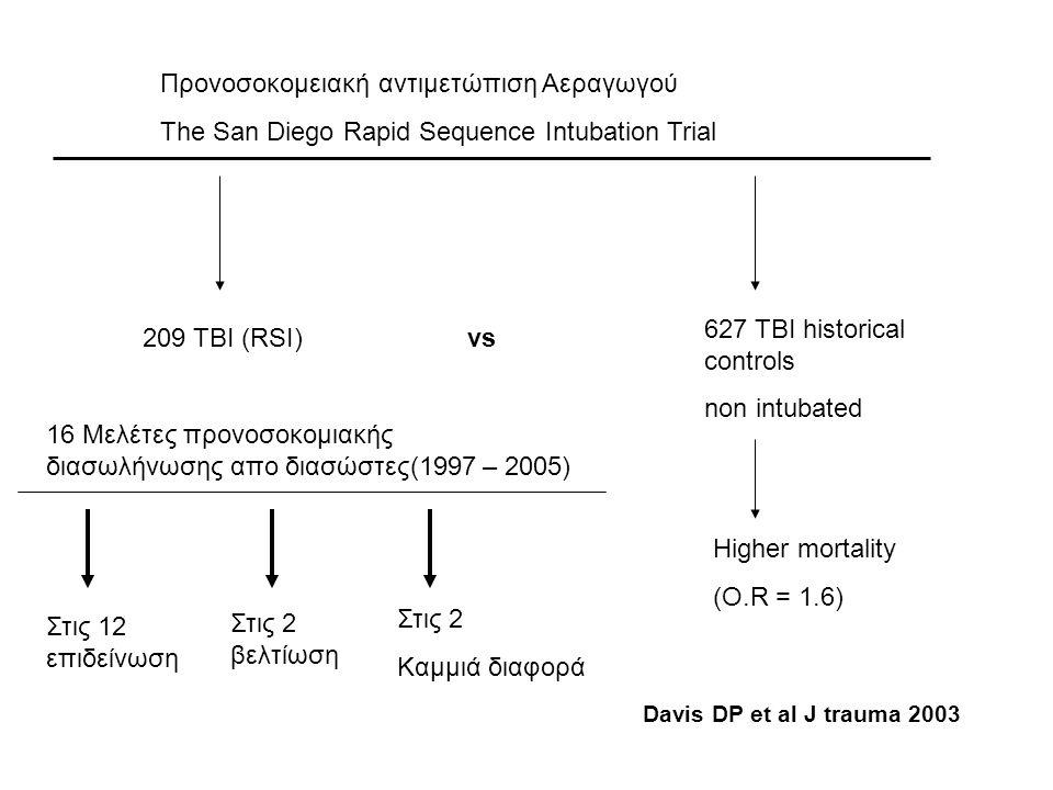 Προνοσοκομειακή αντιμετώπιση Αεραγωγού The San Diego Rapid Sequence Intubation Trial 209 TBI (RSI) 627 TBI historical controls non intubated Higher mo