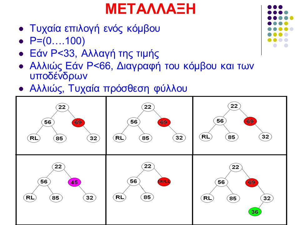 ΜΕΤΑΛΛΑΞΗ Τυχαία επιλογή ενός κόμβου P=(0….100) Εάν P<33, Αλλαγή της τιμής Αλλιώς Εάν P<66, Διαγραφή του κόμβου και των υποδένδρων Αλλιώς, Τυχαία πρόσθεση φύλλου