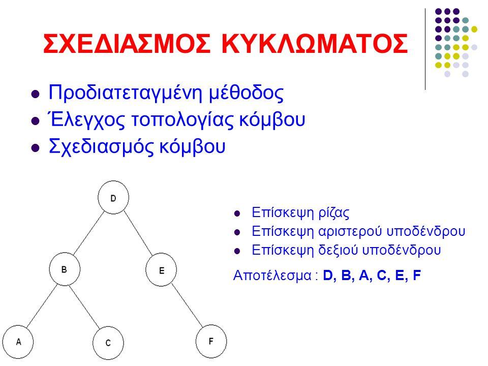 ΣΧΕΔΙΑΣΜΟΣ ΚΥΚΛΩΜΑΤΟΣ Προδιατεταγμένη μέθοδος Έλεγχος τοπολογίας κόμβου Σχεδιασμός κόμβου Επίσκεψη ρίζας Επίσκεψη αριστερού υποδένδρου Επίσκεψη δεξιού υποδένδρου Αποτέλεσμα : D, B, A, C, E, F