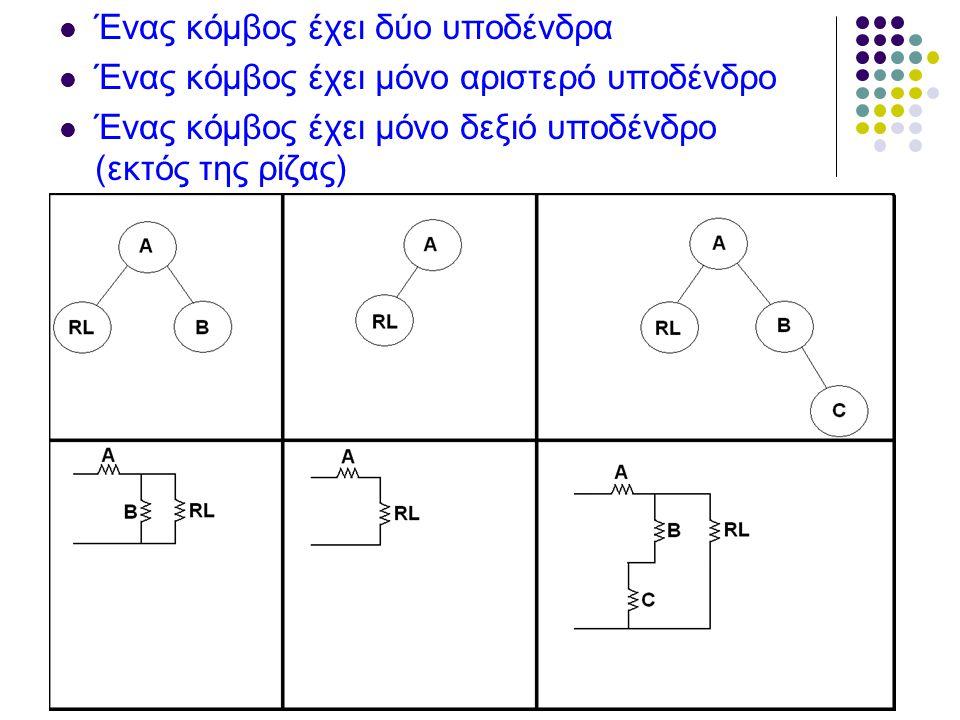 Ένας κόμβος έχει δύο υποδένδρα Ένας κόμβος έχει μόνο αριστερό υποδένδρο Ένας κόμβος έχει μόνο δεξιό υποδένδρο (εκτός της ρίζας)