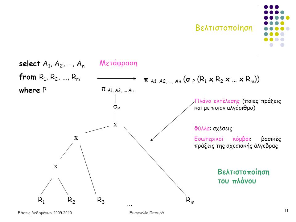 Βάσεις Δεδομένων 2009-2010Ευαγγελία Πιτουρά 11 select A 1, A 2, …, A n from R 1, R 2, …, R m where P π A1, A2, …, An (σ P (R 1 x R 2 x … x R m )) Μετάφραση R1 R2R3…RmR1 R2R3…Rm x x x σPσP π Α1, Α2,...
