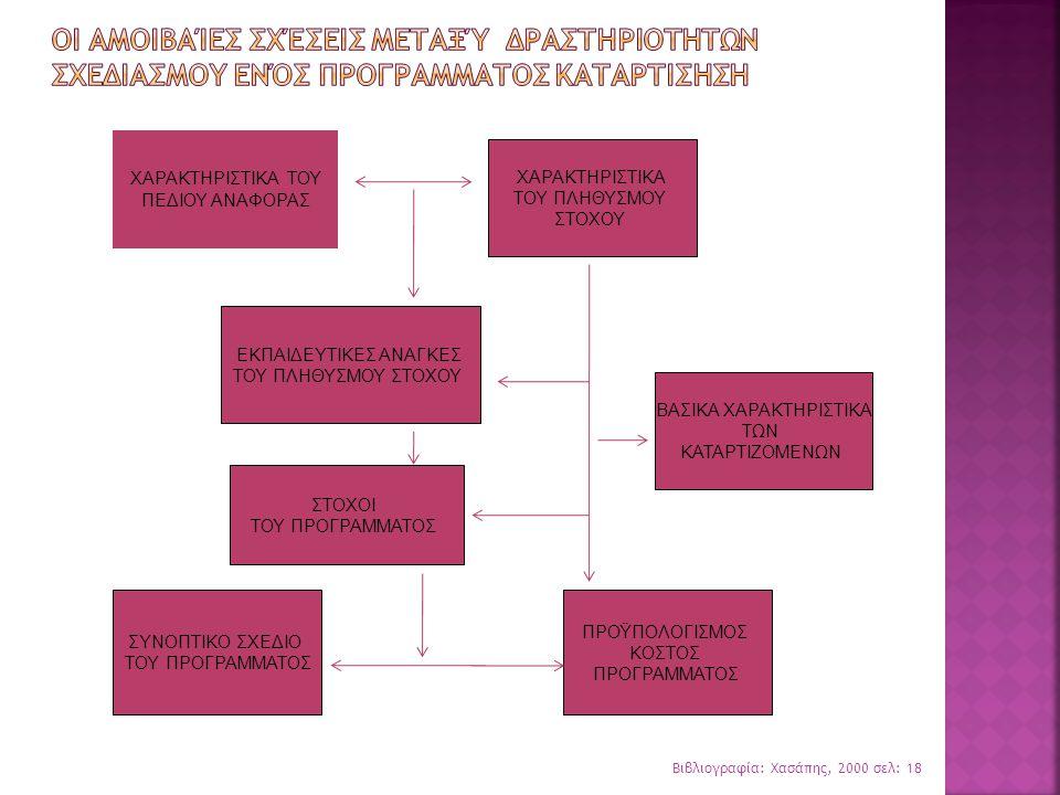  Καθορισμός του θεματικού περιεχομένου  Χρονική κατανομή των διδακτικών ενοτήτων, των μαθησιακών εμπειριών ή των εκπαιδευτικών δραστηριοτήτων  Εκπαιδευτική μέθοδος για κάθε διδακτική ενότητα ή εκπαιδευτική δραστηριότητα  Η επιλογή του εκπαιδευτικού υλικού  Η επιλογή εκπαιδευτών  Η δημοσιοποίηση του προγράμματος  Οι αιτήσεις των υποψηφίων – χρονικά όρια  Η επιλογή αυτών που θα συμμετέχουν  Ο χώρος ανάπτυξης των δραστηριοτήτων του προγράμματος – (οργάνωση προϋποθέσεις).