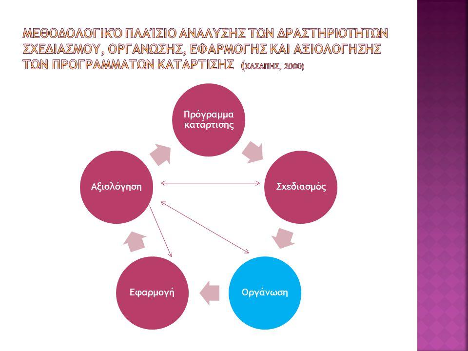  Καθορισμός και οργάνωση του θεματικού περιεχομένου ενός προγράμματος κατάρτισης  Χρονική κατανομή του θεματικού περιεχομένου ενός προγράμματος κατάρτισης (ωρολόγιο πρόγραμμα)  Επιλογή εκπαιδευτικών μεθόδων  Επιλογή ή ανάπτυξη εκπαιδευτικού υλικού  Επιλογή των εκπαιδευτών  Δημοσιοποίηση ενός προγράμματος κατάρτισης  Επιλογή ομάδας καταρτιζομένων  Επιλογή και οργάνωση χώρων ανάπτυξης των δραστηριοτήτων του προγράμματος κατάρτισης