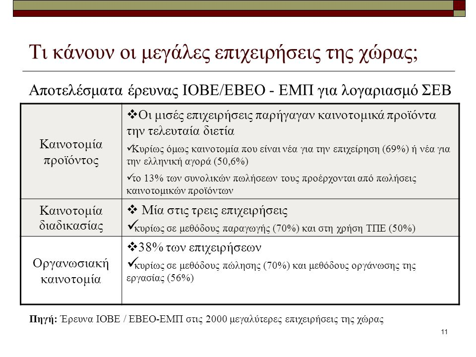 11 Τι κάνουν οι μεγάλες επιχειρήσεις της χώρας; Αποτελέσματα έρευνας ΙΟΒΕ/ΕΒΕΟ - ΕΜΠ για λογαριασμό ΣΕΒ Καινοτομία προϊόντος  Οι μισές επιχειρήσεις παρήγαγαν καινοτομικά προϊόντα την τελευταία διετία Κυρίως όμως καινοτομία που είναι νέα για την επιχείρηση (69%) ή νέα για την ελληνική αγορά (50,6%) το 13% των συνολικών πωλήσεων τους προέρχονται από πωλήσεις καινοτομικών προϊόντων Καινοτομία διαδικασίας  Μία στις τρεις επιχειρήσεις κυρίως σε μεθόδους παραγωγής (70%) και στη χρήση ΤΠΕ (50%) Οργανωσιακή καινοτομία  38% των επιχειρήσεων κυρίως σε μεθόδους πώλησης (70%) και μεθόδους οργάνωσης της εργασίας (56%) Πηγή: Έρευνα ΙΟΒΕ / ΕΒΕΟ-ΕΜΠ στις 2000 μεγαλύτερες επιχειρήσεις της χώρας