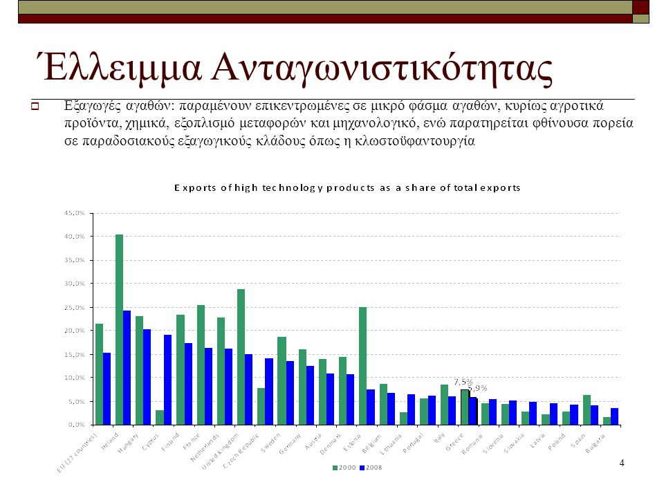 4 Έλλειμμα Ανταγωνιστικότητας  Εξαγωγές αγαθών: παραμένουν επικεντρωμένες σε μικρό φάσμα αγαθών, κυρίως αγροτικά προϊόντα, χημικά, εξοπλισμό μεταφορώ