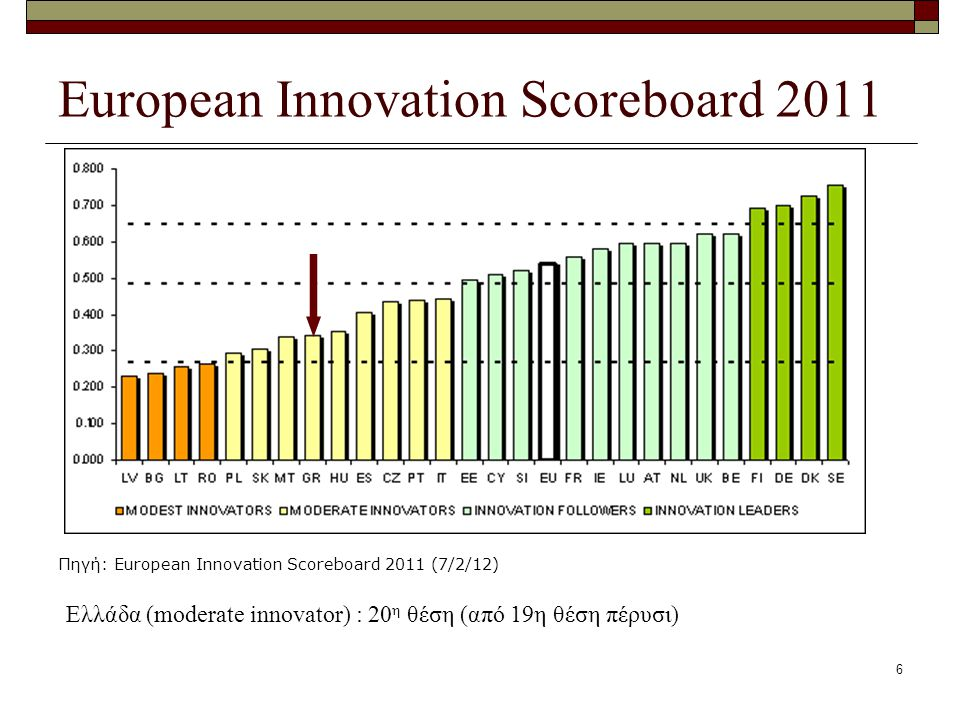 6 European Innovation Scoreboard 2011 Πηγή: European Innovation Scoreboard 2011 (7/2/12) Ελλάδα (moderate innovator) : 20 η θέση (από 19η θέση πέρυσι)