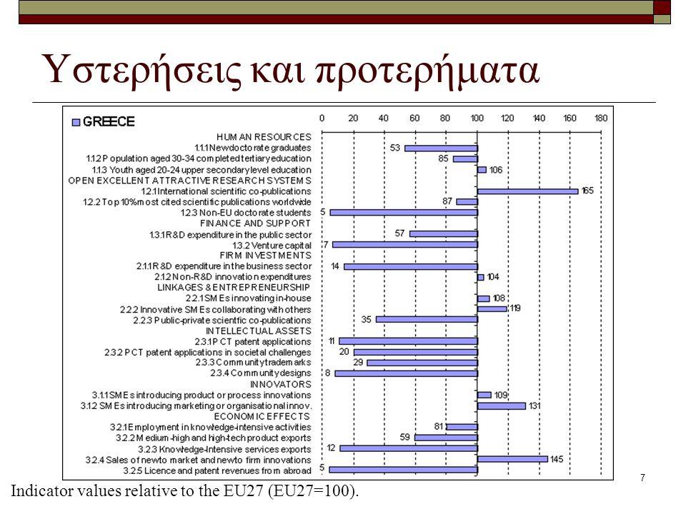 7 Υστερήσεις και προτερήματα Indicator values relative to the EU27 (EU27=100).