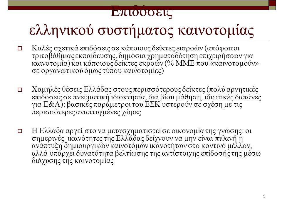 9 Επιδόσεις ελληνικού συστήματος καινοτομίας  Καλές σχετικά επιδόσεις σε κάποιους δείκτες εισροών (απόφοιτοι τριτοβάθμιας εκπαίδευσης, δημόσια χρηματ
