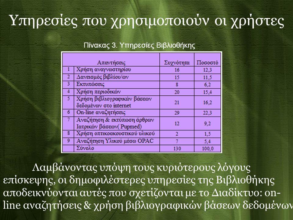 Υπηρεσίες που χρησιμοποιούν οι χρήστες Πίνακας 3. Υπηρεσίες Βιβλιοθήκης Λαμβάνοντας υπόψη τους κυριότερους λόγους επίσκεψης, οι δημοφιλέστερες υπηρεσί